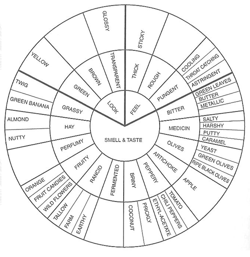 Whisky Science: Flavour wheels