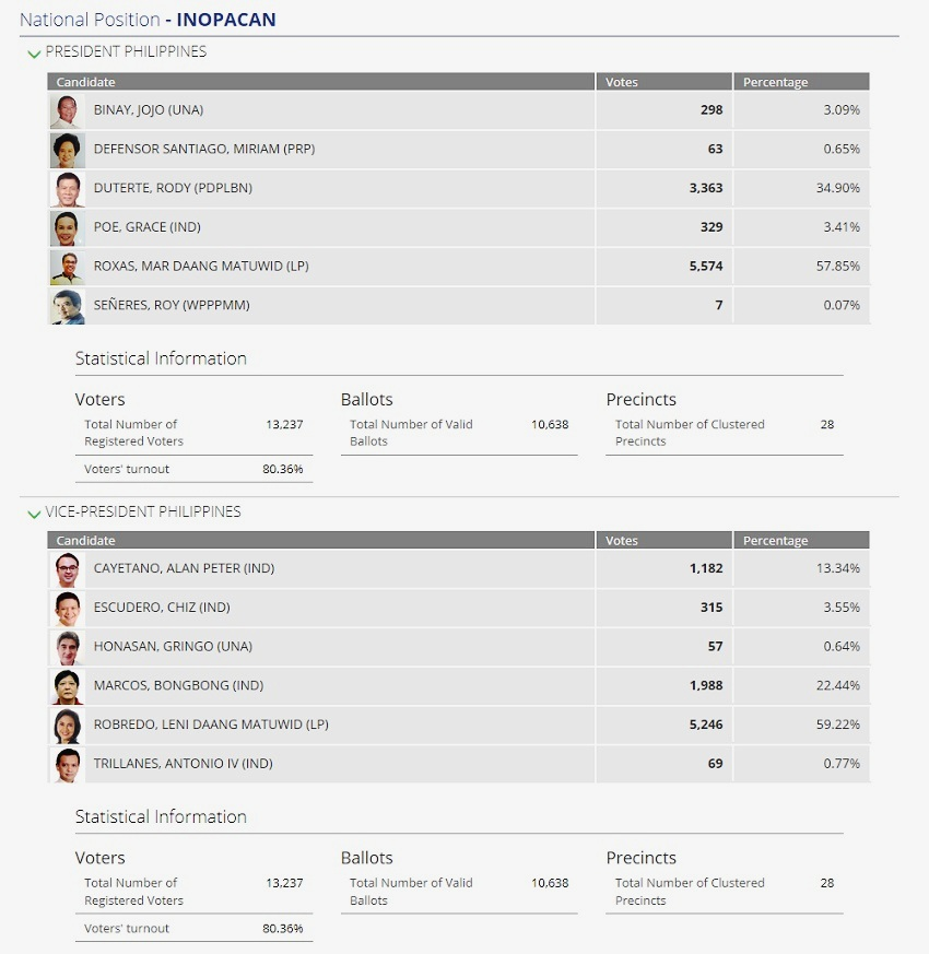 INOPACAN, LEYTE and the INOPACNONS: It's LP landslide win in