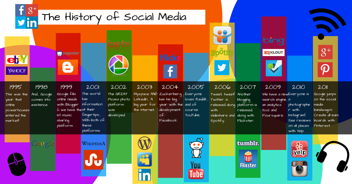 an introduction to the history of facebook a social media forum Let's take a trip back in time and discover the history of social the history of social networking: how it all the social media company facebook had.