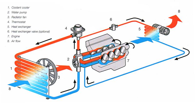 water cooling system car water cooling system rh watercoolingsystempukukan blogspot com car engine cooling system diagram car engine cooling system diagram