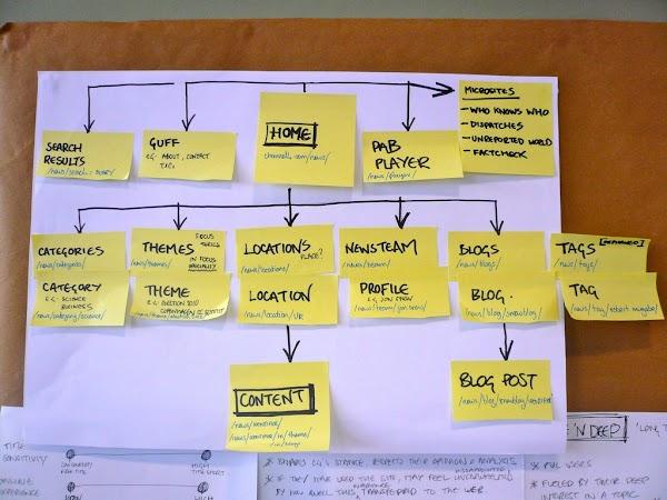 Cara Membuat Daftar Isi di Blogger