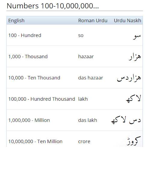Urdu Numbers