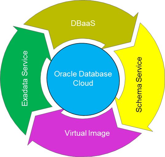 """cloud database From mobile applications to data pipelines to storing backups """"spotify uses google cloud storage for storing and serving music using regional storage allowed us to run audio transcoding in google compute engine close to production storage google also offers great networking with open and."""