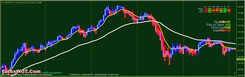 Heiken-Ashi-BG-Indicator