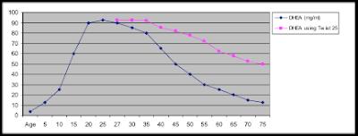 DHEA levels