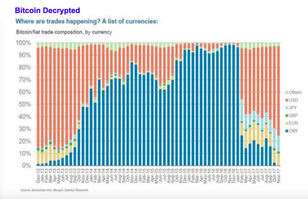 In Welcher Wahrung Wird Bitcoin Am Meisten Gehandelt Graph Morgan Stanley