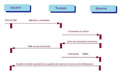 modelo  de traza de sucesos