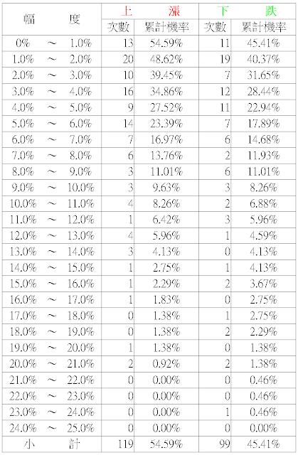 賣出買權操作:機率論勝率