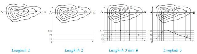 Cara Membuat Peta atau Menggambar Pola dan Bentuk Muka ...