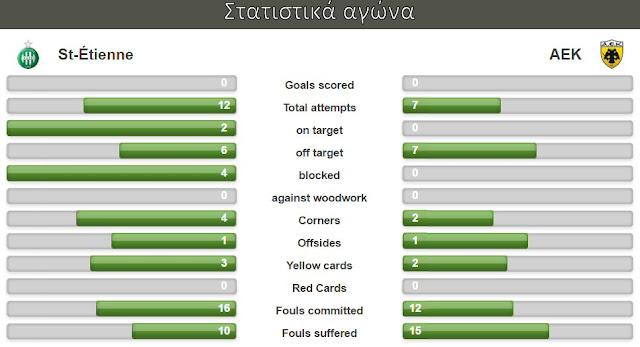 Τα στατιστικά του αγώνα Saint Etienne - ΑΕΚ 0-0