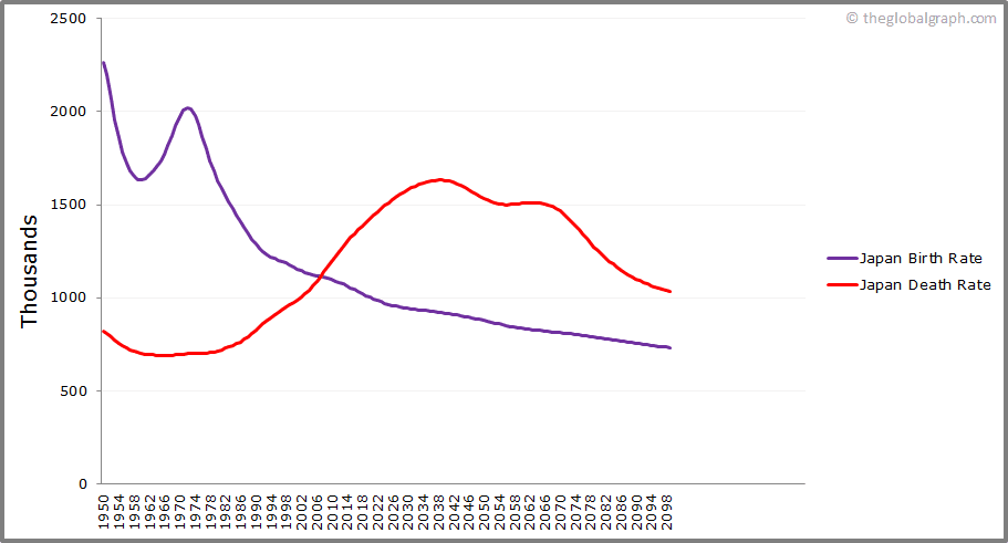 Japan  Birth and Death Rate
