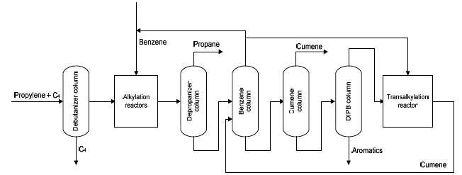 Process flow sheets: Cumene production process flow sheet