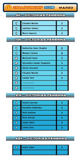 Lliga Championchip 2019 - Ranking Victorias Femenina Marzo