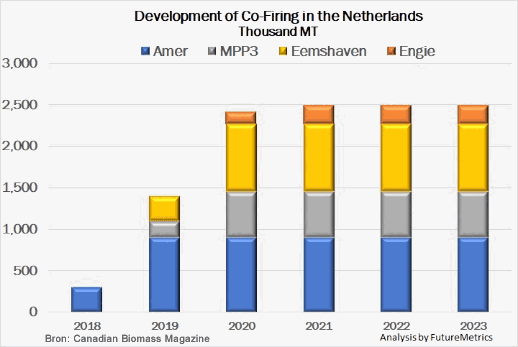 Development of co-firing in The Netherlands