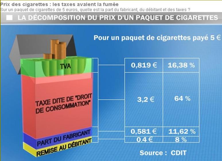 pasidupes hausse du prix du tabac hollande fait cracher les fumeurs. Black Bedroom Furniture Sets. Home Design Ideas