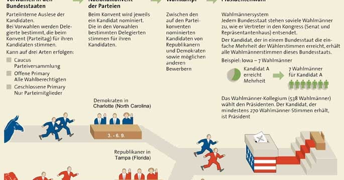 Das US-Wahlsystem