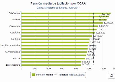 http://www.lne.es/economia/2017/07/25/gasto-pensiones-crecio-julio-3/2140382.html