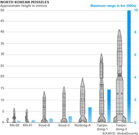 Daftar rudal Korea Utara
