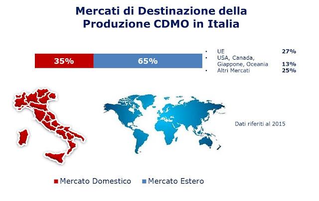 Esportazione produzione CDMO Italia