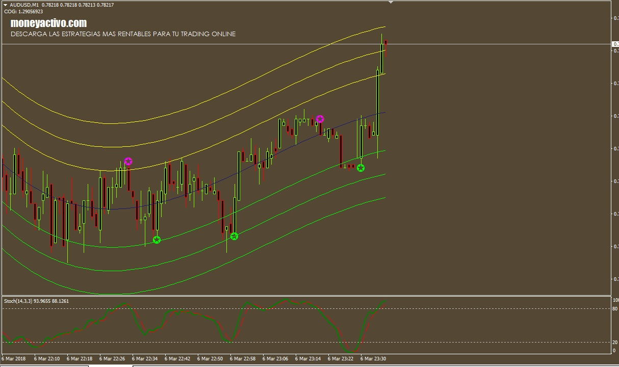 Nab online trading review