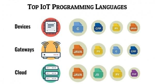 أفضل لغات البرمجة لإنترنت الأشياء 2019