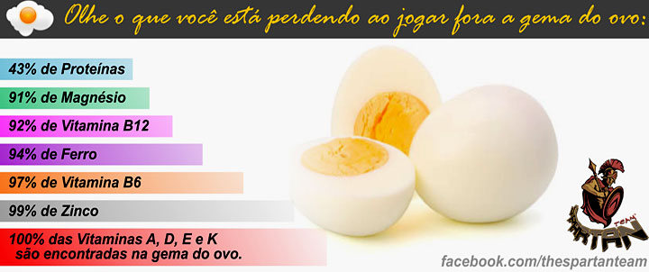 Nutrientes do ovo