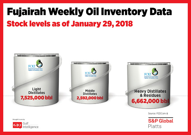 Chart Attribute: Fujairah Weekly Oil Inventory Data (as of January 29, 2018) / Source: The Gulf Intelligence