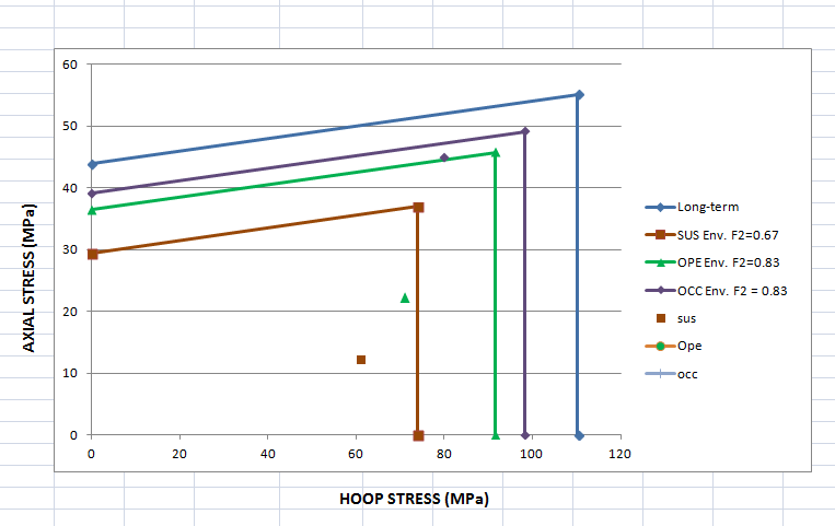 STRESS GUIDELINES AND PIPING DESIGN BASIS: GRE PIPING ANALYSIS