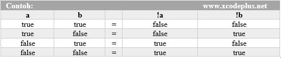 http://www.xcodeplus.net/2017/09/csharp-tutorial-operator-logika.html
