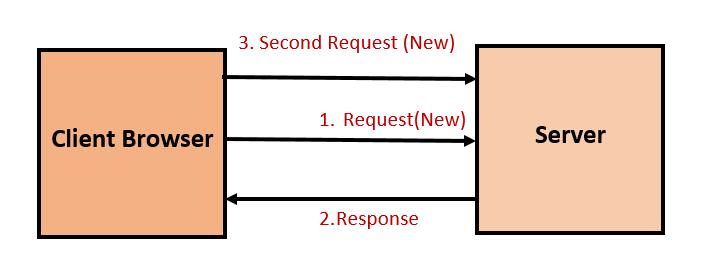 Session tracking in servlet and its techniques