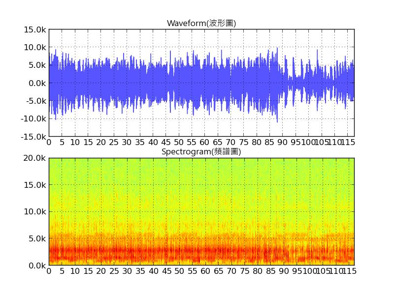 Tryy With Java: wav spectrum 頻譜圖 + python audiolab