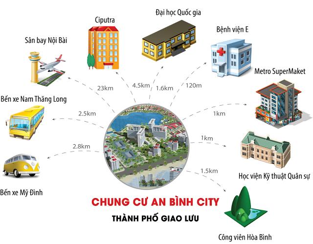 lien-ket-vung-chung-cu-an-binh-city