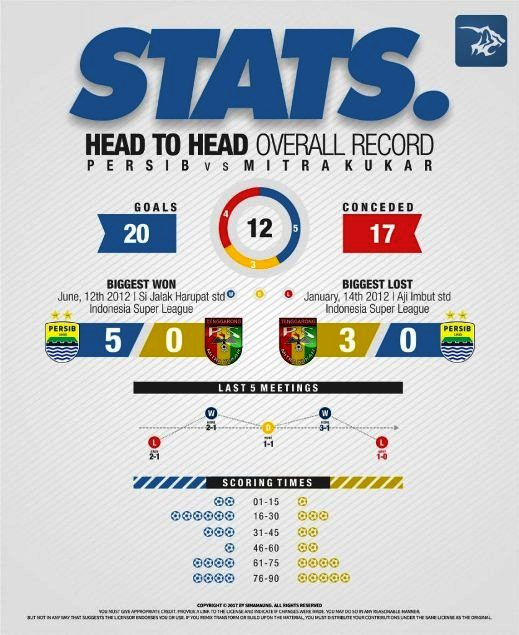 Head to Head Persib vs Mitra Kukar