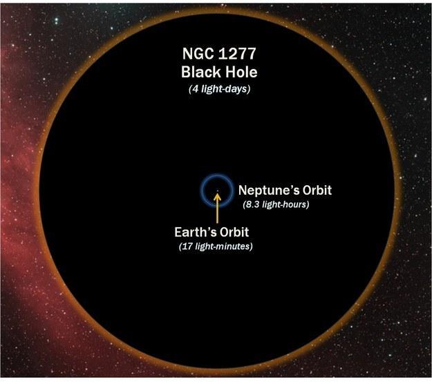 حجم-الثقب-الأسود-مقارنة-بالأرض