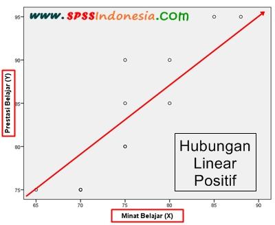 Grafik Scatter Plot Menujukkan Arah Hubungan Linear Bersifat Positif