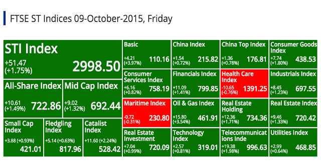 SGX Top Gainers, Top Losers, Top Volume, Top Value & Market Indices 2015-10-09 @ SG ShareInvestor
