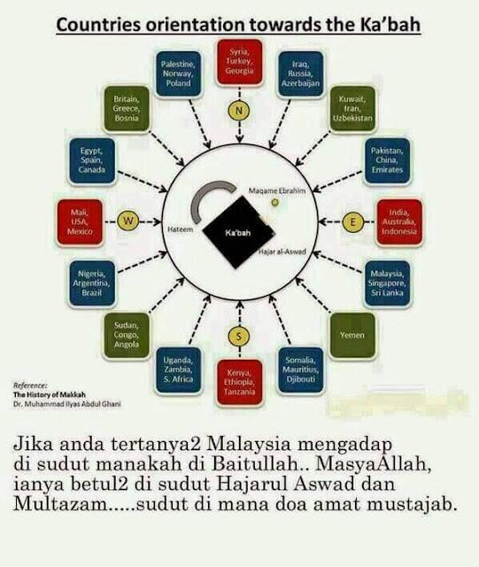 lokasi Malaysia dari mekah, kaabah, ka'bah, kedudukan kiblat, doa mustajab, waktu mustajab berdoa, waktu afdal berdoa,
