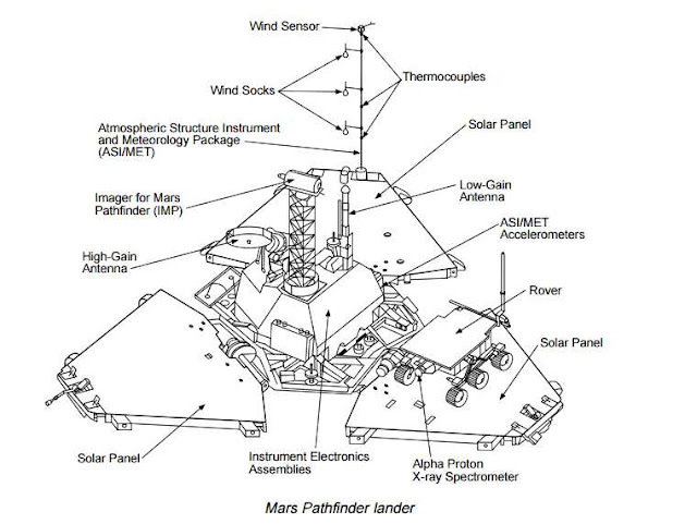 Mars Rover Curiosity Diagram Learn About Me Curiosity