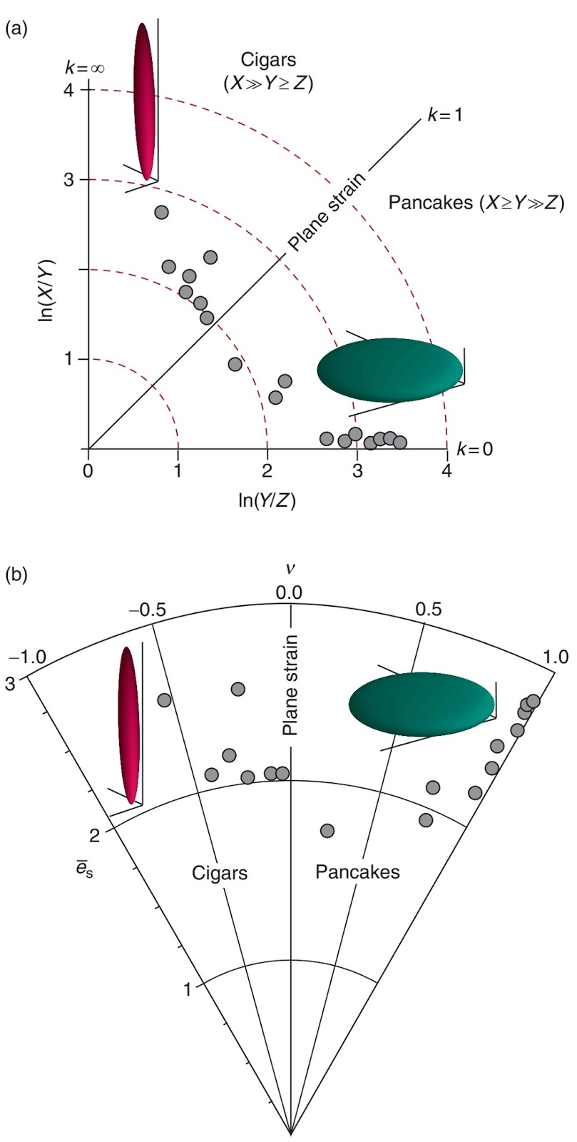 Lineations Related To Plastic Deformation Learning Geology