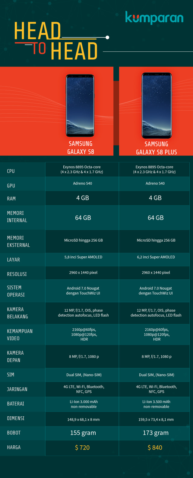 Samsung Galaxy S8 VS V8 Plus