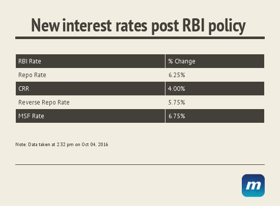 New interest repo rates first monetary policy urjit patel commitee oct 2016