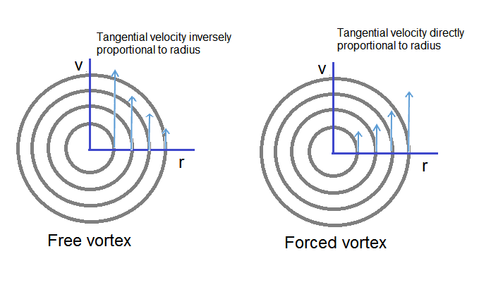 Free And Forced Vortex Flow Mecholic