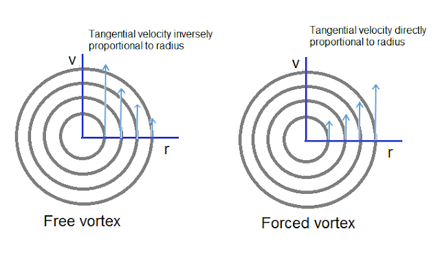 Free and forced vortex flow- Velocity profile