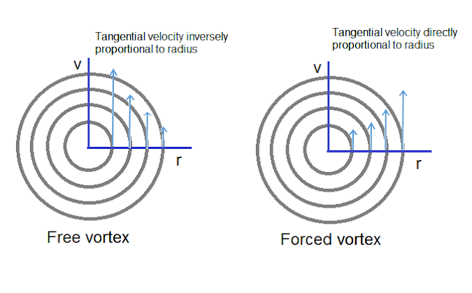 Free And Forced Vortex Flow