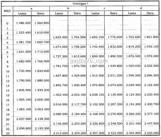 Besaran Kenaikan Gaji PNS 2019 Lengkap Dari Golongan 1, 2, 3 hingga 4