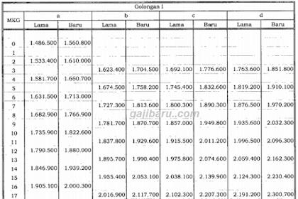 Ini Besaran Kenaikan Gaji PNS 2019 Lengkap Dari Golongan 1, 2, 3 hingga 4