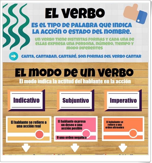 """""""El Verbo"""" (Infografía de Lengua Española de Primaria)"""