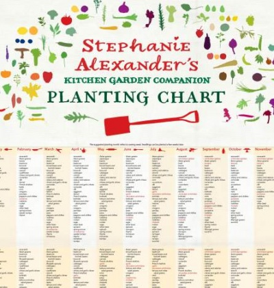 Stephanie alexander   kitchen garden companion planting chart provides month by suggestions for growing an extensive range of seasonal vegetables also start to grow gardening guides australia rh starttogrowspot