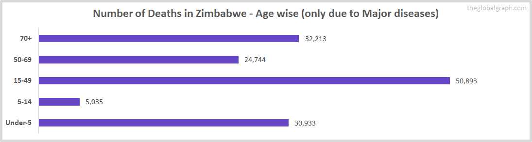 Number of Deaths in Zimbabwe - Age wise (only due to Major diseases)
