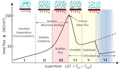 Кобра - Небесные Пузыри 21 января 2019 года Nucleation